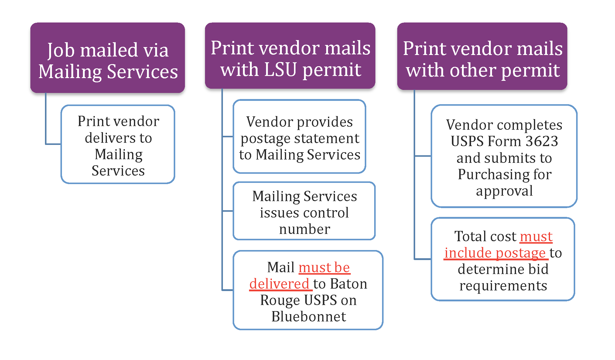 flow chart for mailing